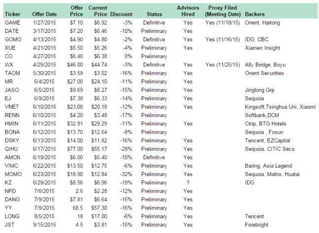 ADR Buyouts