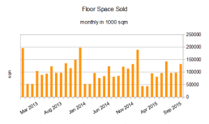 China Floor Space Sold