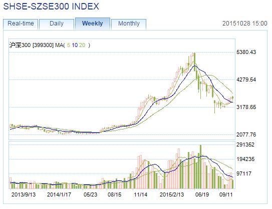 CSI300 Chart 102815