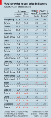 The Economist Home Price Index 100315