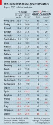 The Economist Home Price Index 100315