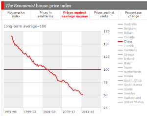 The Economist Home Price Index 100615 (vs income)