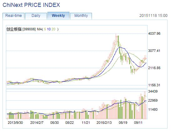 Chinext Chart 111815