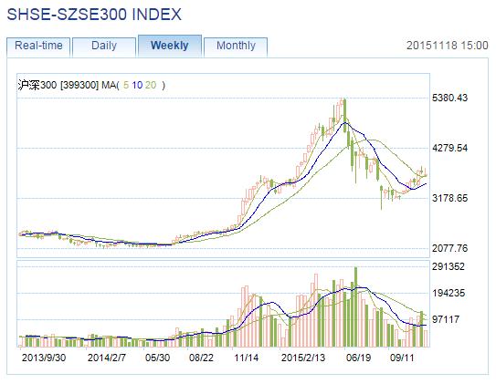 CSI300 Chart 111815