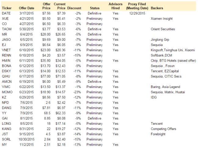 ADR Buyouts 121115