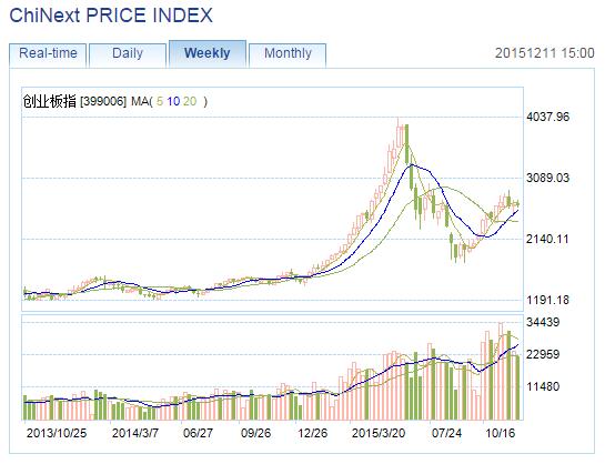 Chinext Chart 121115