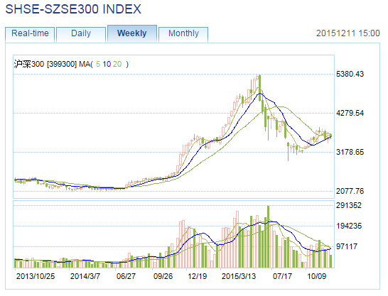 CSI300 Chart 121115