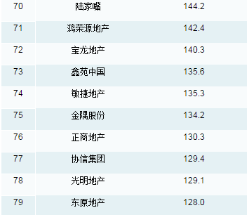 CRIC 2015 Top 100 Ranking