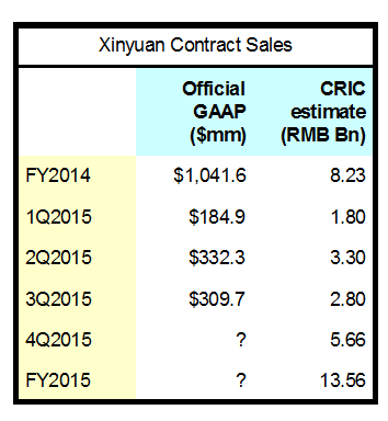 XIN Contract Sales FY2015