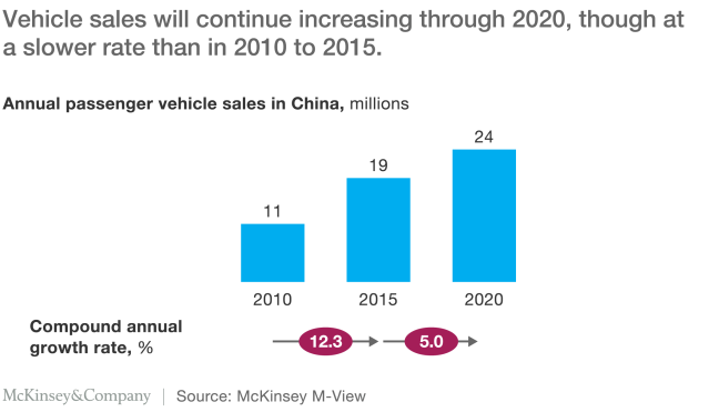 China Auto Mckinsey April 2016 (car Sales)