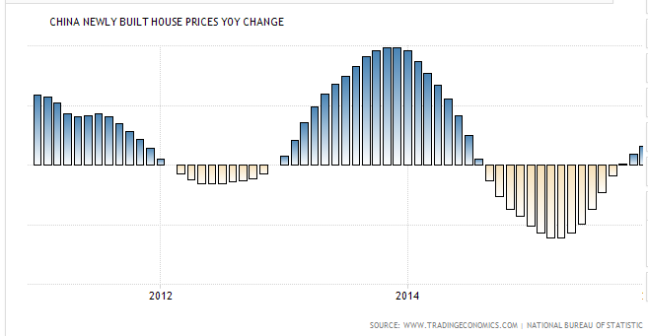 XIN China Home Prices YoY Change April 2016