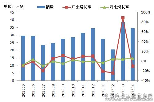 China CV sales April 2016