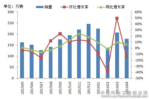 China PV April 2016