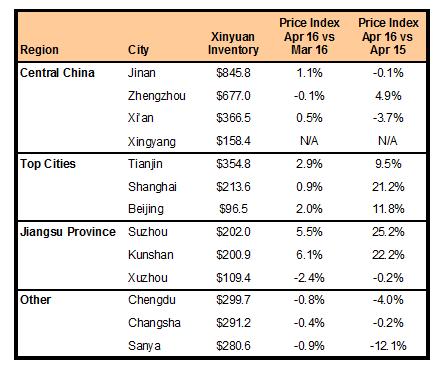 XIN Markets 050216