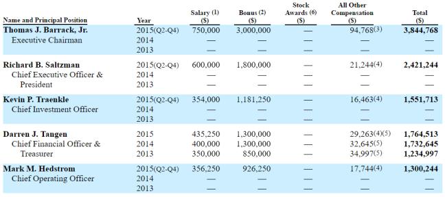 CLNY 2015 Compensation