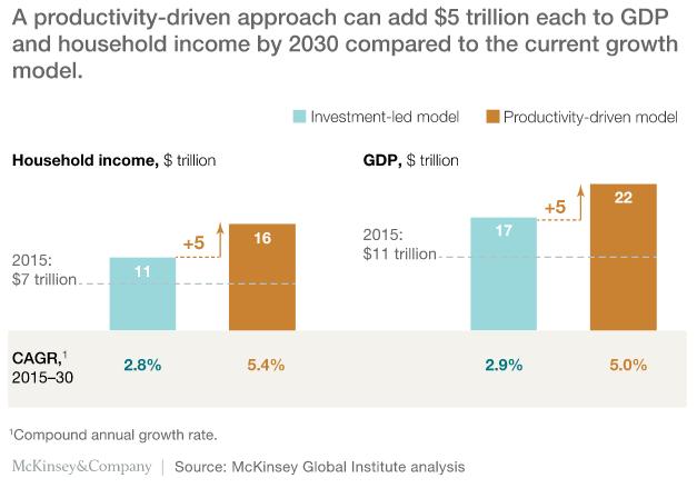 MGI Productivity Chart June 2016