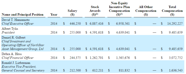 NSAM 2014 Compensation