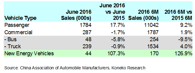 China June 2016 Vehicle Sales by Type English