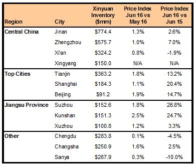XIN Markets 070116