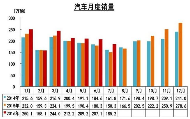 China July 2016 Vehicle Sales Total chart