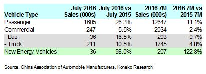 China July 2016 Vehicle Sales