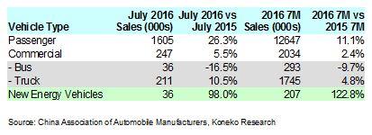 China July 2016 Vehicle Sales