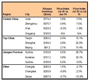 XIN Markets 080116