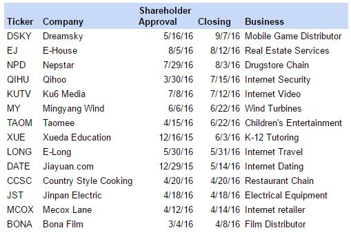 adr-buyouts-closed-091616