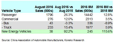 china-august-2016-vehicle-sales-table