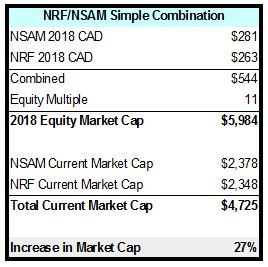 nrf-nsam-simple-combination