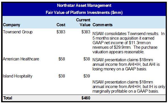 nsam-fair-value-of-platforms