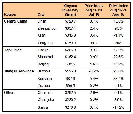 XIN Markets 090116
