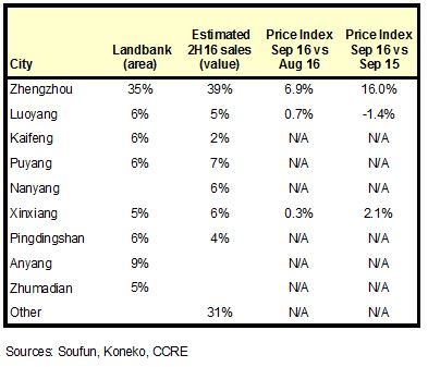 ccre-markets-sep-2016