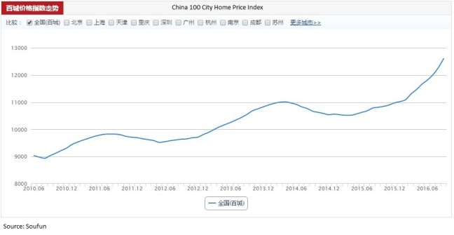 china-100-city-home-price-index-100116