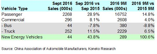 china-september-2016-vehicle-sales-table