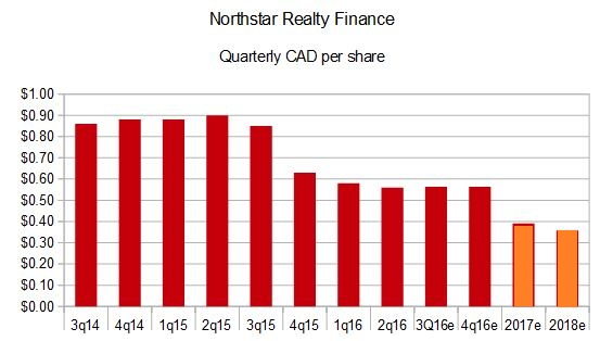 nrf-quarterly-cad-per-share