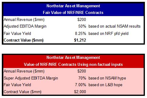 nsam-fair-value-of-nrfnre-contracts