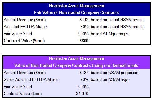 nsam-fair-value-of-retail-companies