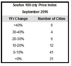 number-of-cities-sep-2016