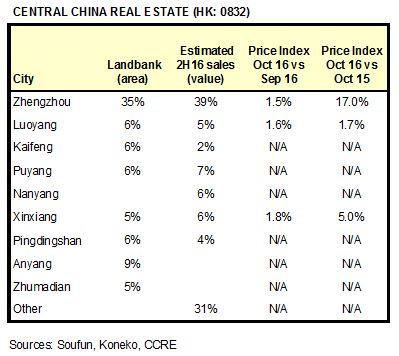 ccre-markets-oct-2016