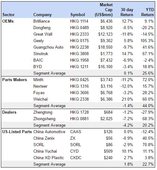 china-auto-stock-returns-111016
