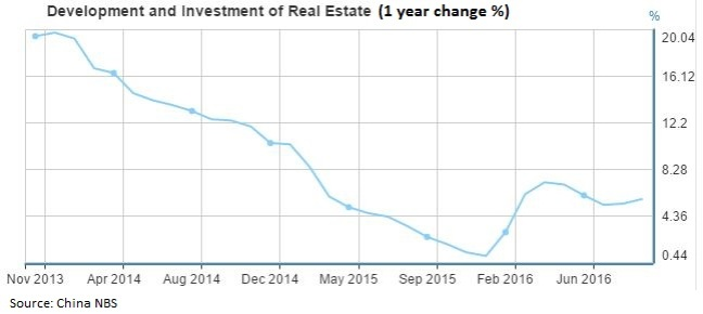 china-investment-in-real-estate