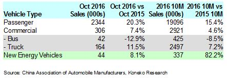 china-october-2016-vehicle-sales-table