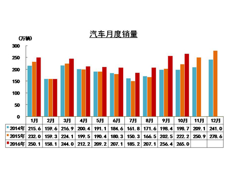 china-october-auto-vehicle-sales