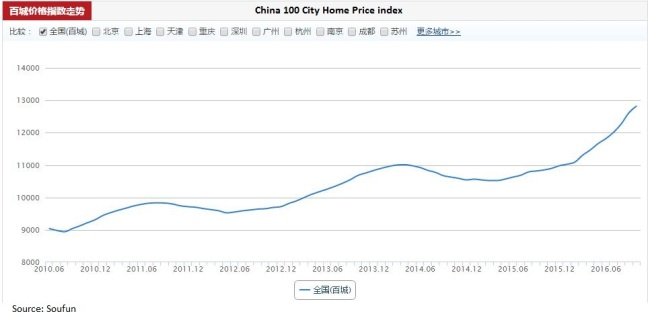china-sfun-100-city-price-index