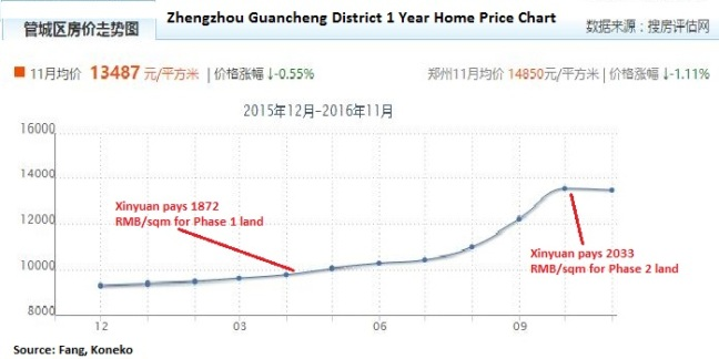 guancheng-district-price-chart-111716