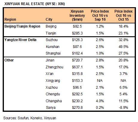 xin-markets-111316