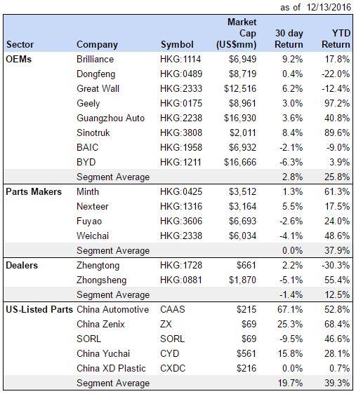 china-auto-stock-returns-121316
