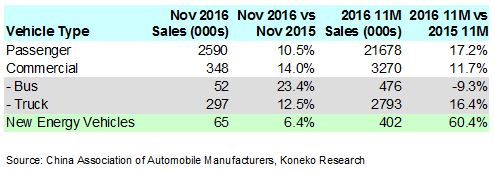 china-november-2016-vehicle-sales-table