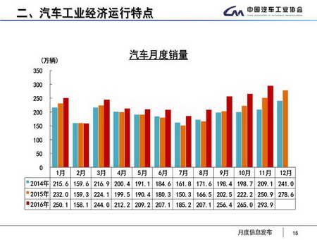 china-november-2016-vehicle-sales